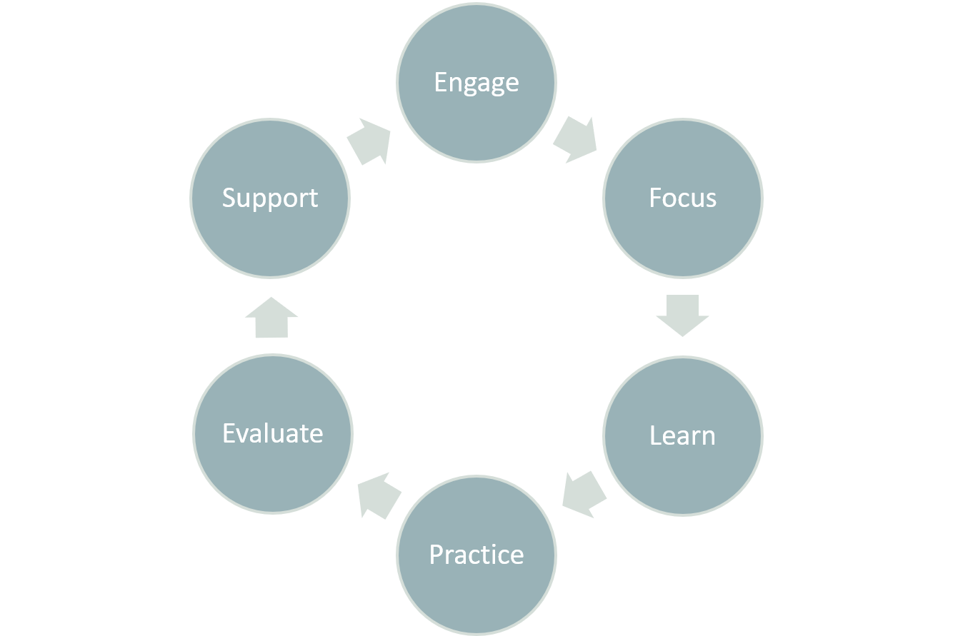 example of experiential learning Kolb called this experiential learning since experience is the source of learning and development (1984) each ends of the continuums (modes) provide a step in the learning process: each ends of the continuums (modes) provide a step in the learning process.